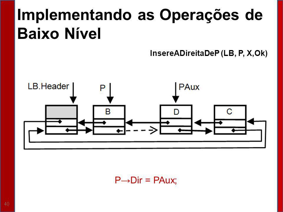 40 Implementando as Operações de Baixo Nível InsereADireitaDeP (LB, P, X,Ok) PDir = PAux;