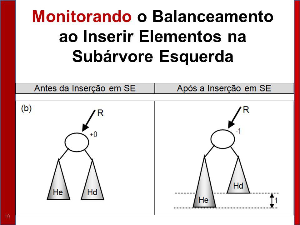10 Monitorando o Balanceamento ao Inserir Elementos na Subárvore Esquerda