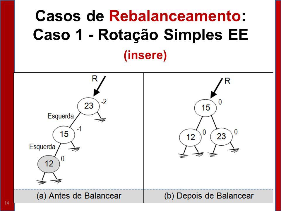14 Casos de Rebalanceamento: Caso 1 - Rotação Simples EE (insere)