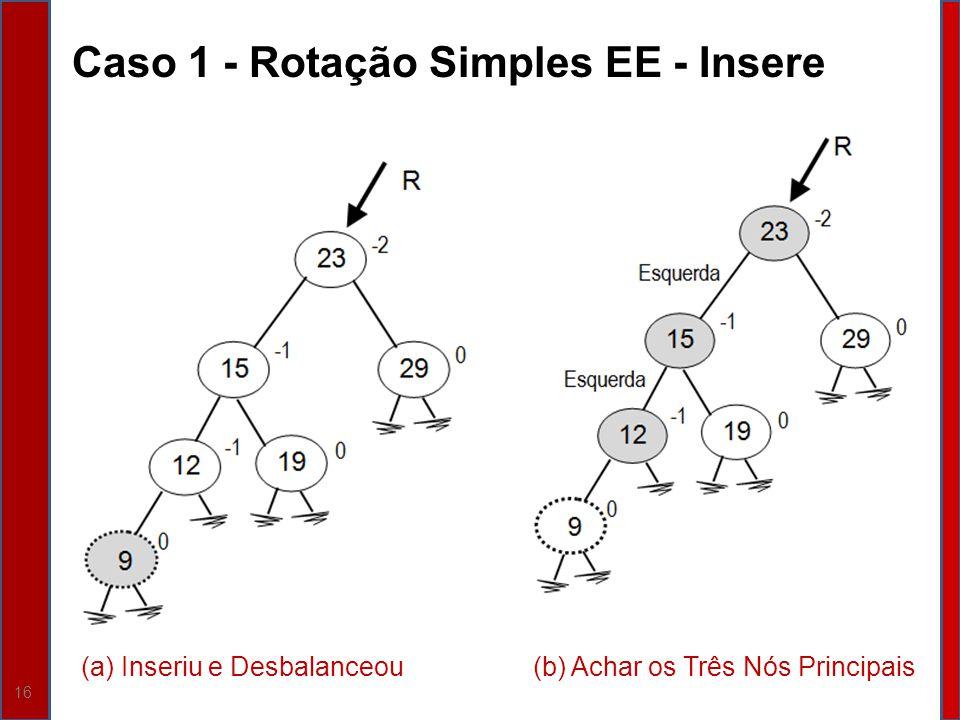 16 Caso 1 - Rotação Simples EE - Insere (a) Inseriu e Desbalanceou(b) Achar os Três Nós Principais