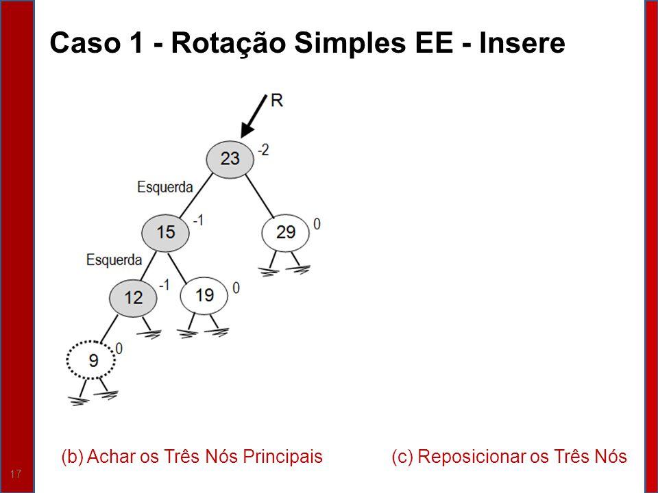 17 Caso 1 - Rotação Simples EE - Insere (c) Reposicionar os Três Nós(b) Achar os Três Nós Principais