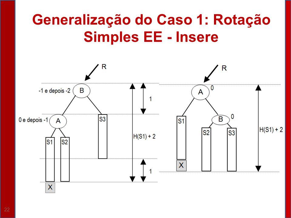 22 Generalização do Caso 1: Rotação Simples EE - Insere