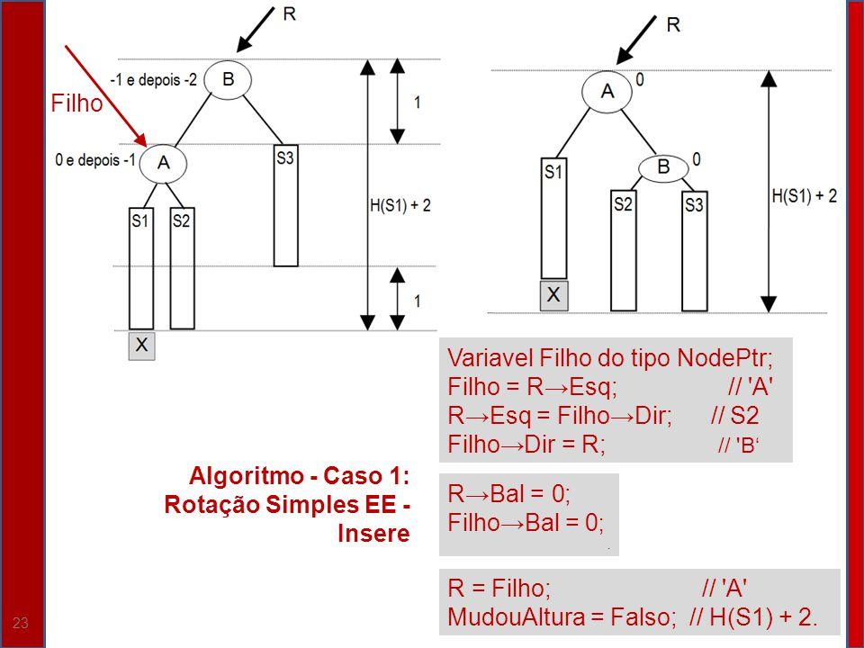 23 Algoritmo - Caso 1: Rotação Simples EE - Insere Variavel Filho do tipo NodePtr; Filho = REsq; // 'A' REsq = FilhoDir; // S2 FilhoDir = R; // 'B RBa