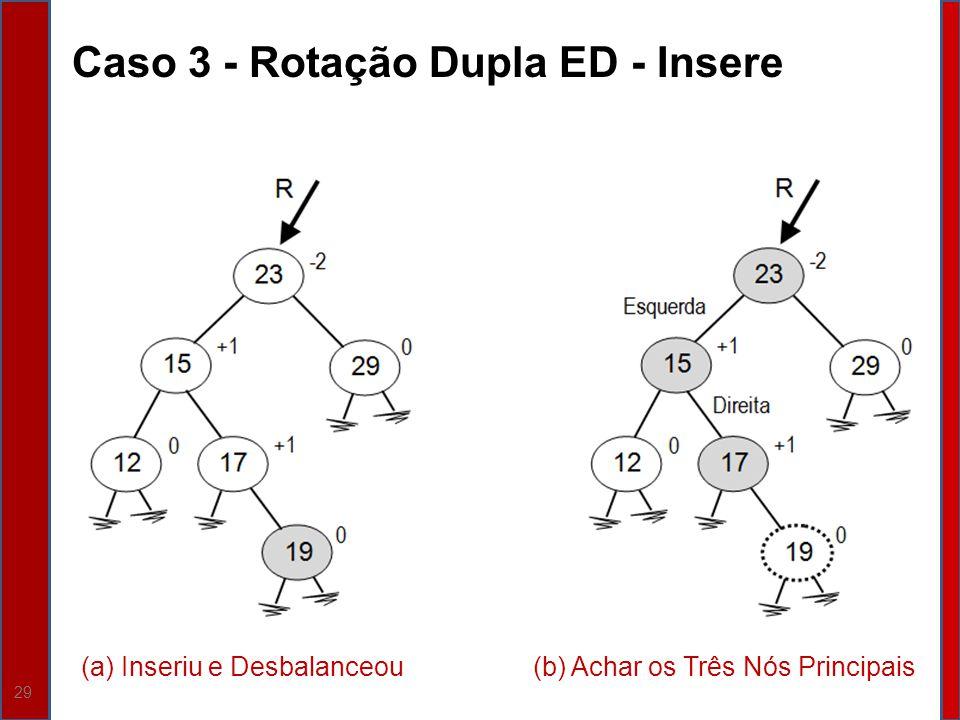29 Caso 3 - Rotação Dupla ED - Insere (a) Inseriu e Desbalanceou(b) Achar os Três Nós Principais