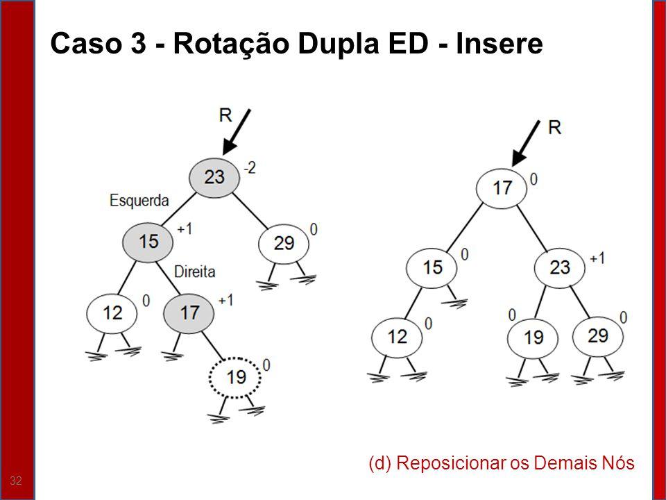 32 Caso 3 - Rotação Dupla ED - Insere (d) Reposicionar os Demais Nós