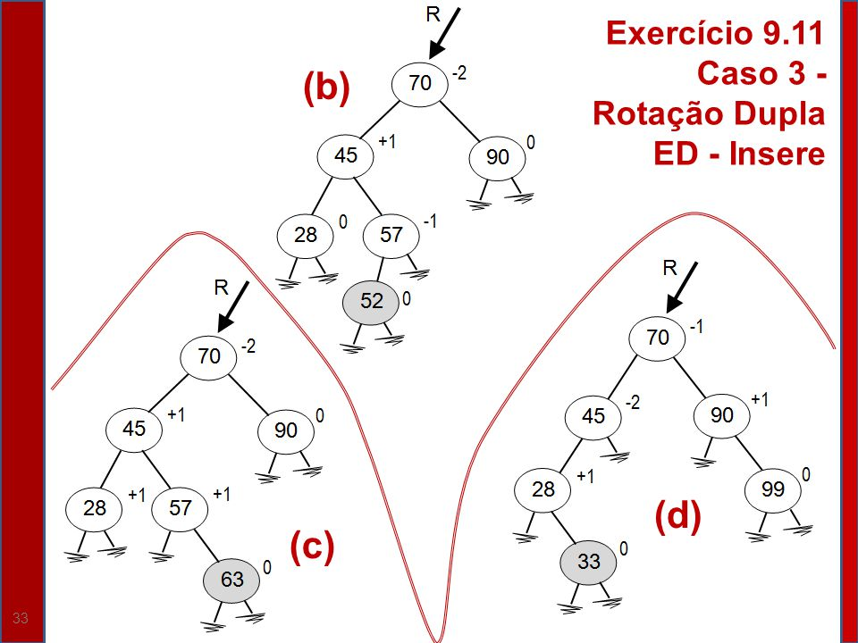 33 (c) (b) (d) Exercício 9.11 Caso 3 - Rotação Dupla ED - Insere