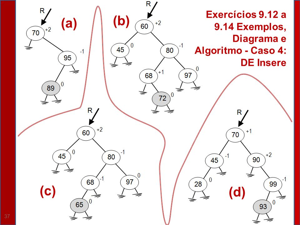 37 (c) (b) (d) Exercícios 9.12 a 9.14 Exemplos, Diagrama e Algoritmo - Caso 4: DE Insere (a)