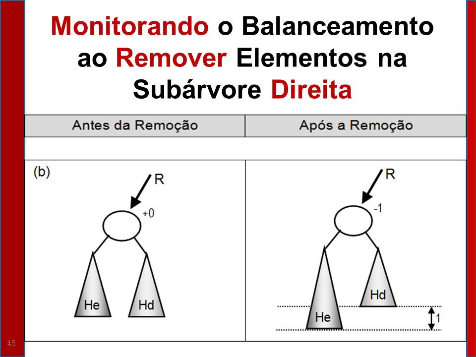 45 Monitorando o Balanceamento ao Remover Elementos na Subárvore Direita