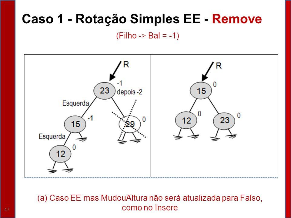 47 Caso 1 - Rotação Simples EE - Remove (a) Caso EE mas MudouAltura não será atualizada para Falso, como no Insere (Filho -> Bal = -1)