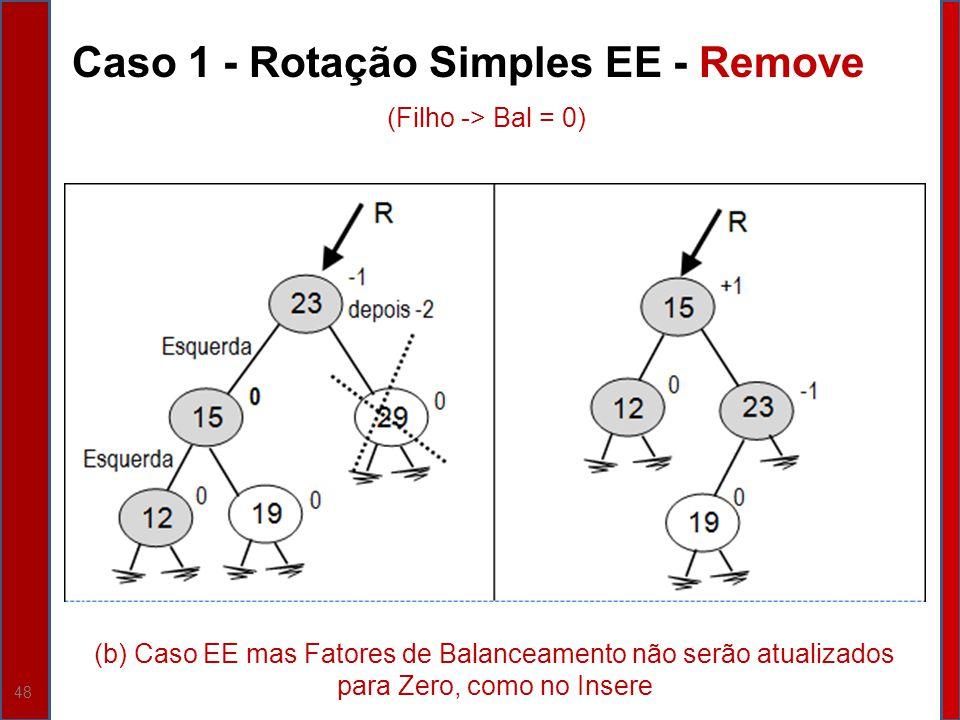 48 Caso 1 - Rotação Simples EE - Remove (b) Caso EE mas Fatores de Balanceamento não serão atualizados para Zero, como no Insere (Filho -> Bal = 0)