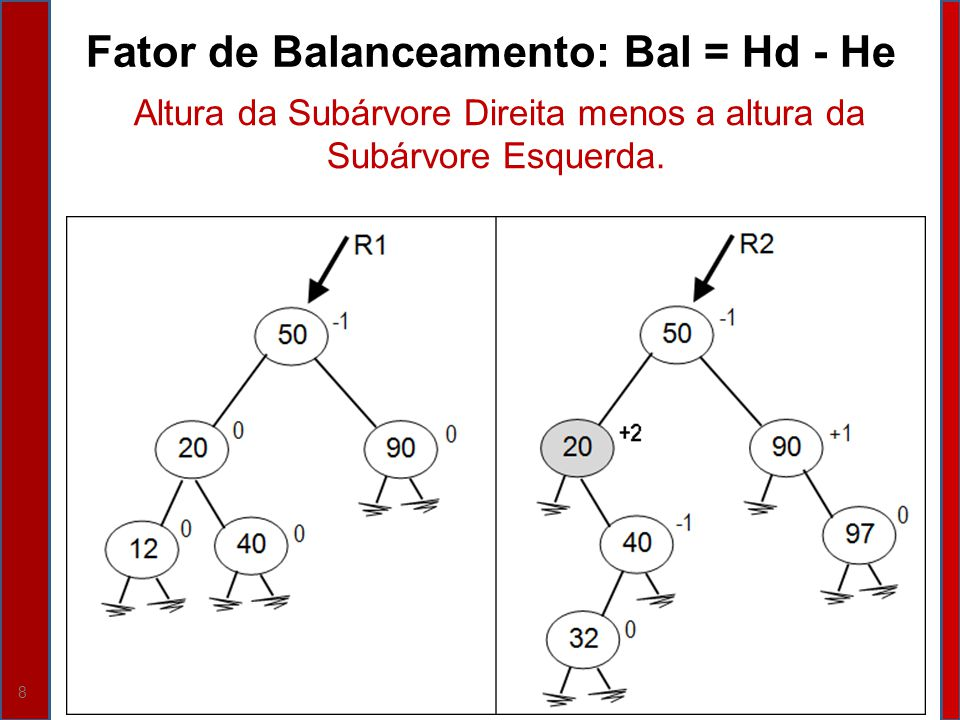 39 Insere (parâmetro por referência R do tipo ABB, parâmetro X do tipo Inteiro, parâmetro por referência Ok do tipo Boolean); Variável P do tipo NodePtr; Se (R == Null) Então {P = NewNode; // Caso 1: Achou o lugar; insere e acaba PInfo = X; PDir = Null; PEsq = Null; R = P; P = Null; Ok = Verdadeiro; } Senão {Se (X == RInfo) Então Ok = Falso; // Caso 2: X já está na árvore; não insere; Senão {Se (RInfo> X) Então Insere (REsq, X, Ok) // Caso 3: tenta na Es Senão Insere(RDir, X, Ok); // Caso 4: tenta na Dir } // fim senão } // fim Insere ABB Exercício 9.15 Adaptar o Algoritmo Insere - ABB para ABBB