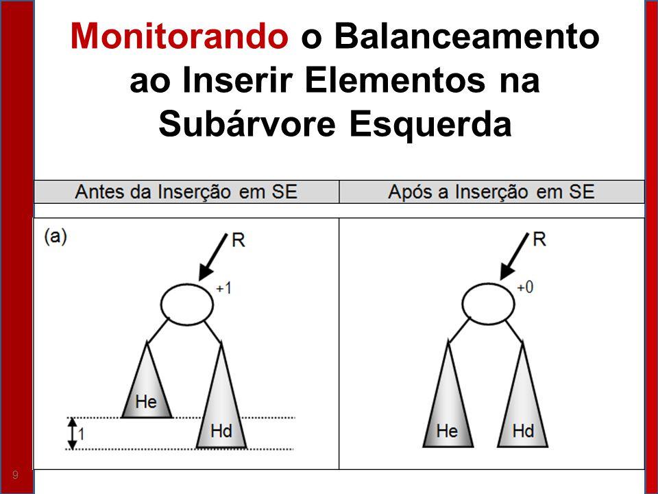 40 Insere (parâmetro por referência R do tipo ABB, parâmetro X do tipo Inteiro, parâmetro por referência Ok do tipo Boolean); Variável P do tipo NodePtr; Se (R == Null) Então {P = NewNode; PInfo = X; PDir = Null; PEsq = Null; R = P; P = Null; Ok = Verdadeiro; PBal = 0 ; } Senão {Se (X == RInfo) Então Ok = Falso; Senão {Se (RInfo> X) Então { Insere (REsq, X, Ok); // Monitora balanceamento voltando de inserir // na Subárvore Esquerda de R.