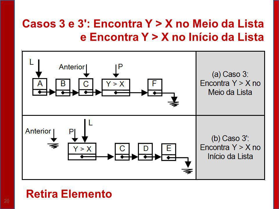 20 Casos 3 e 3': Encontra Y > X no Meio da Lista e Encontra Y > X no Início da Lista Retira Elemento