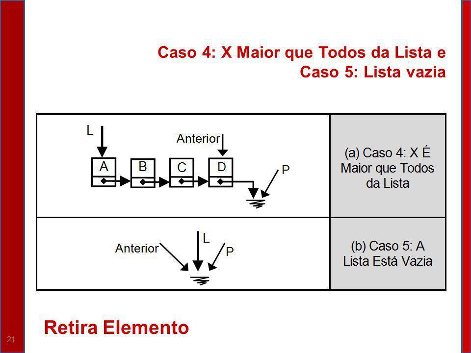 21 Caso 4: X Maior que Todos da Lista e Caso 5: Lista vazia Retira Elemento