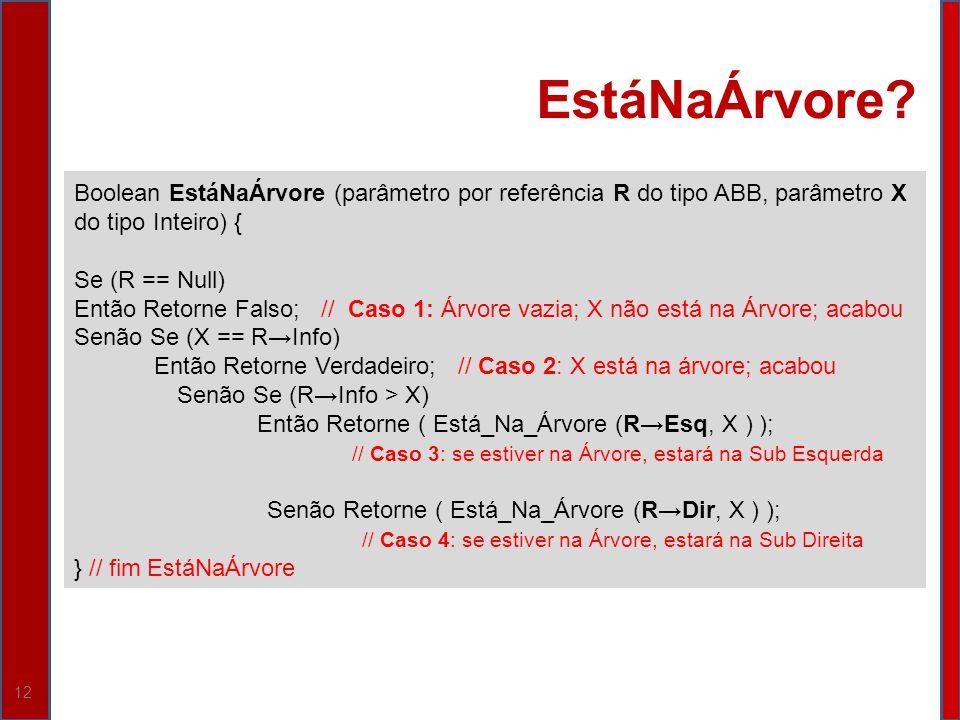 12 EstáNaÁrvore? Boolean EstáNaÁrvore (parâmetro por referência R do tipo ABB, parâmetro X do tipo Inteiro) { Se (R == Null) Então Retorne Falso; // C