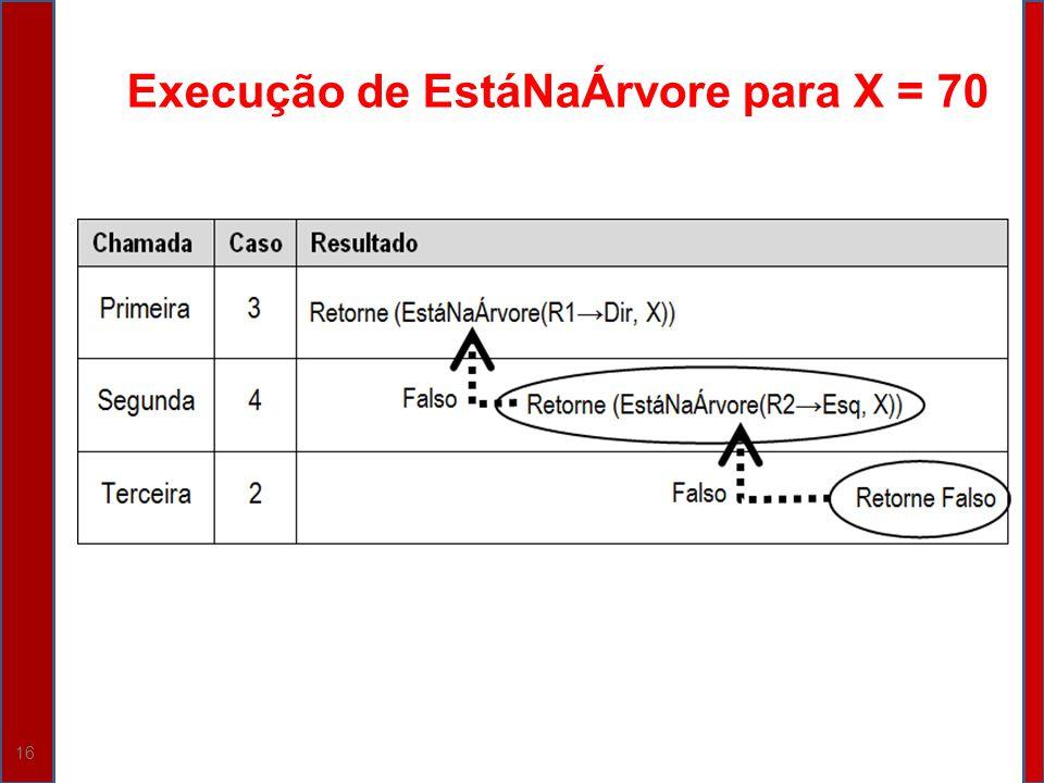 16 Execução de EstáNaÁrvore para X = 70