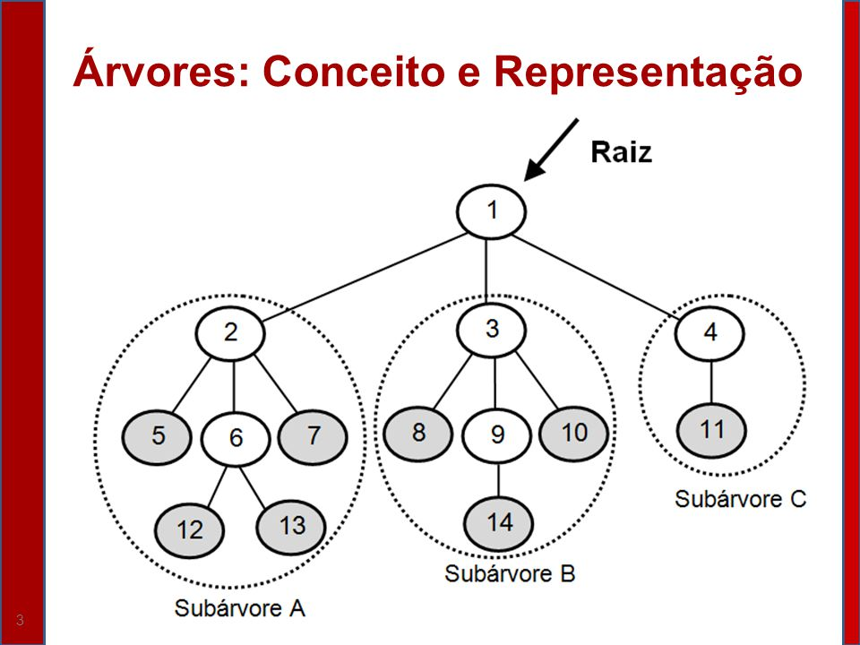 24 Insere (parâmetro por referência R do tipo ABB, parâmetro X do tipo Inteiro, parâmetro por referência Ok do tipo Boolean); /* Insere o valor X na ABB de Raiz R, como um Nó terminal, sem Filhos.