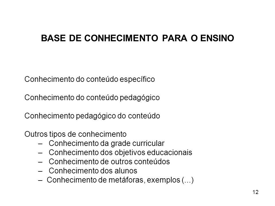 12 BASE DE CONHECIMENTO PARA O ENSINO Conhecimento do conteúdo específico Conhecimento do conteúdo pedagógico Conhecimento pedagógico do conteúdo Outr