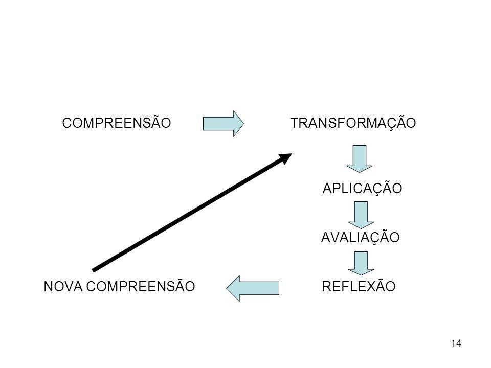 14 COMPREENSÃO TRANSFORMAÇÃO APLICAÇÃO AVALIAÇÃO NOVA COMPREENSÃO REFLEXÃO