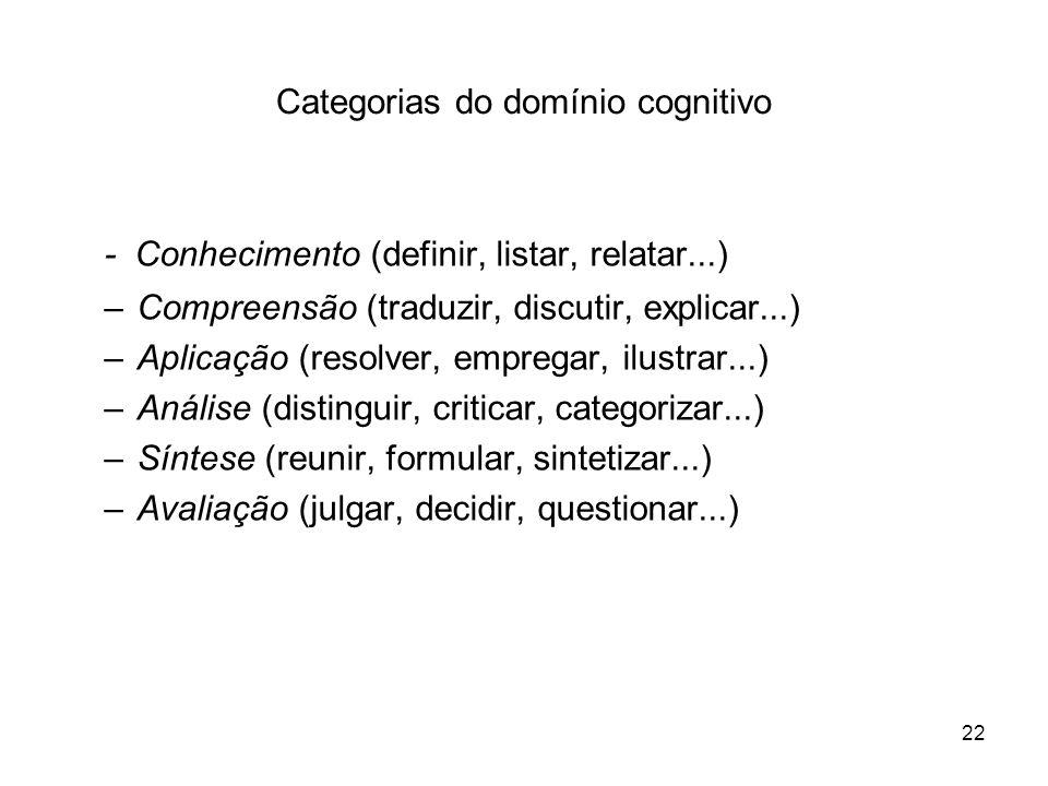 22 Categorias do domínio cognitivo - Conhecimento (definir, listar, relatar...) –Compreensão (traduzir, discutir, explicar...) –Aplicação (resolver, e