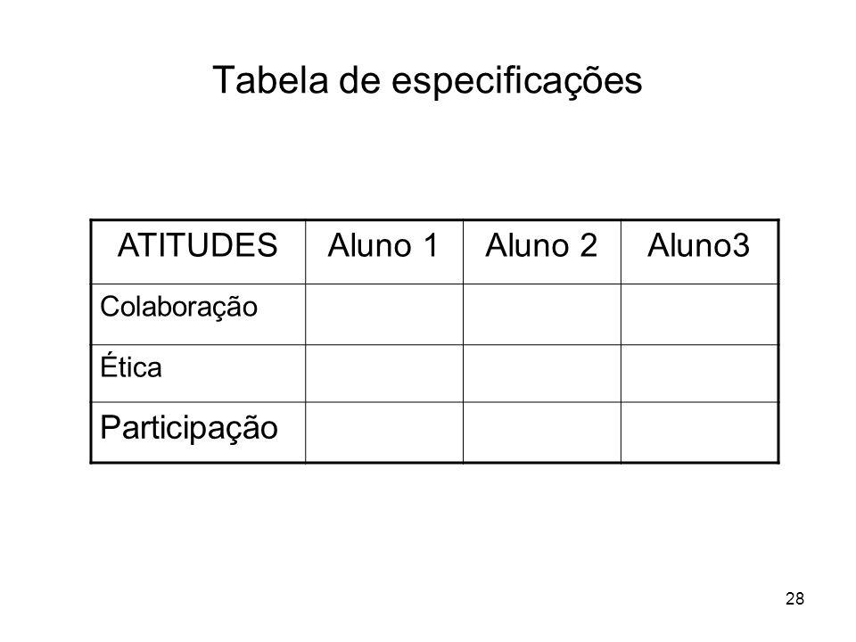 28 Tabela de especificações ATITUDESAluno 1Aluno 2Aluno3 Colaboração Ética Participação