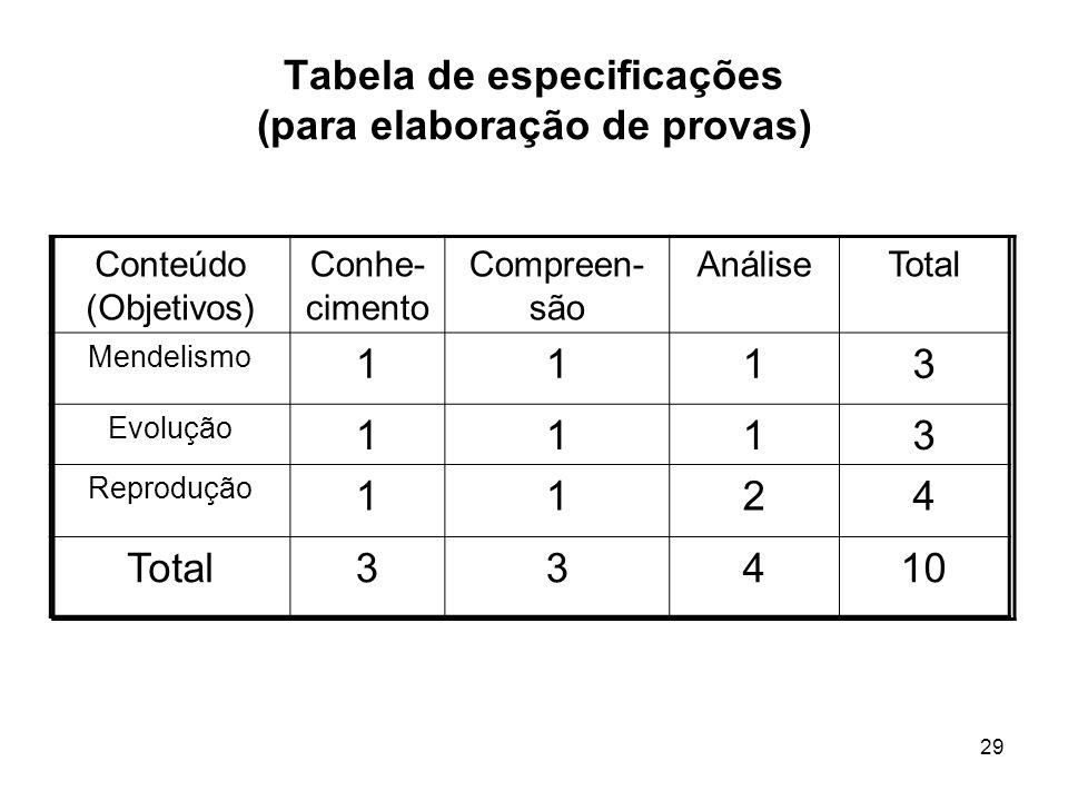 29 Tabela de especificações (para elaboração de provas) Conteúdo (Objetivos) Conhe- cimento Compreen- são AnáliseTotal Mendelismo 1113 Evolução 1113 R