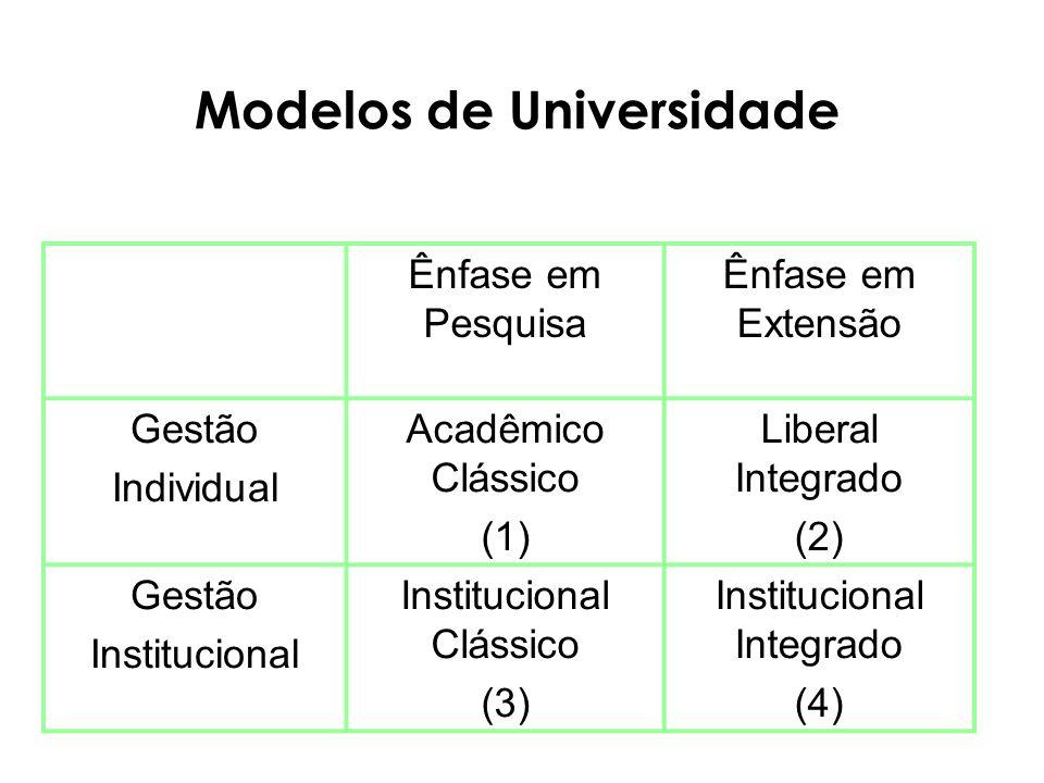 Modelos de Universidade Ênfase em Pesquisa Ênfase em Extensão Gestão Individual Acadêmico Clássico (1) Liberal Integrado (2) Gestão Institucional Institucional Clássico (3) Institucional Integrado (4)