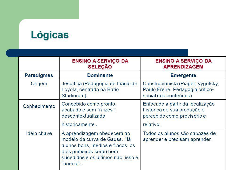 Lógicas ENSINO A SERVIÇO DA SELEÇÃO ENSINO A SERVIÇO DA APRENDIZAGEM ParadigmasDominanteEmergente OrigemJesuítica (Pedagogia de Inácio de Loyola, cent