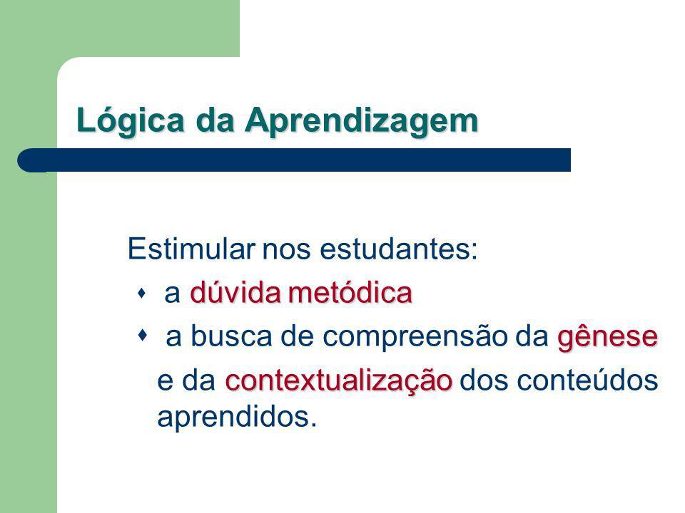 Lógica da Aprendizagem Estimular nos estudantes: dúvida metódica a dúvida metódica gênese a busca de compreensão da gênese contextualização e da conte