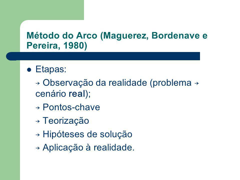 Método do Arco (Maguerez, Bordenave e Pereira, 1980) Etapas: Observação da realidade (problema cenário real); Pontos-chave Teorização Hipóteses de sol