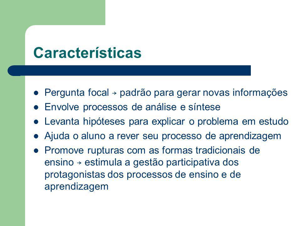 Características Pergunta focal padrão para gerar novas informações Envolve processos de análise e síntese Levanta hipóteses para explicar o problema e
