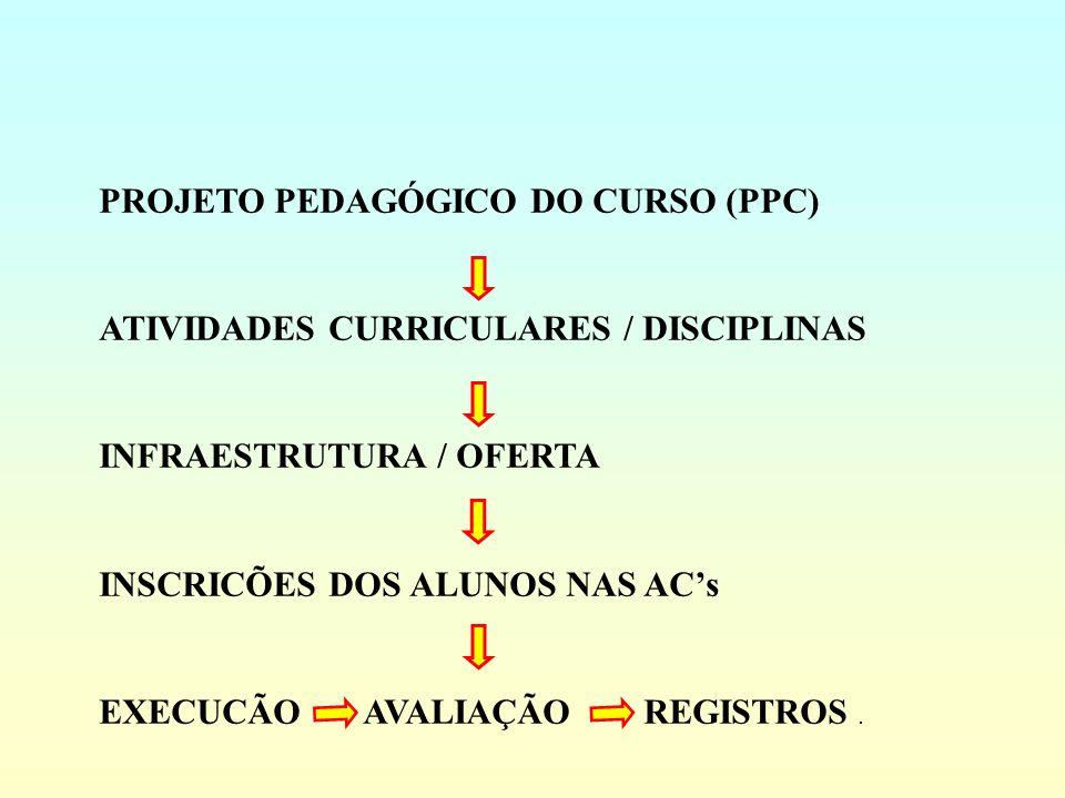 PROJETO PEDAGÓGICO DO CURSO (PPC) ATIVIDADES CURRICULARES / DISCIPLINAS INFRAESTRUTURA / OFERTA INSCRICÕES DOS ALUNOS NAS ACs EXECUCÃO AVALIAÇÃO REGIS