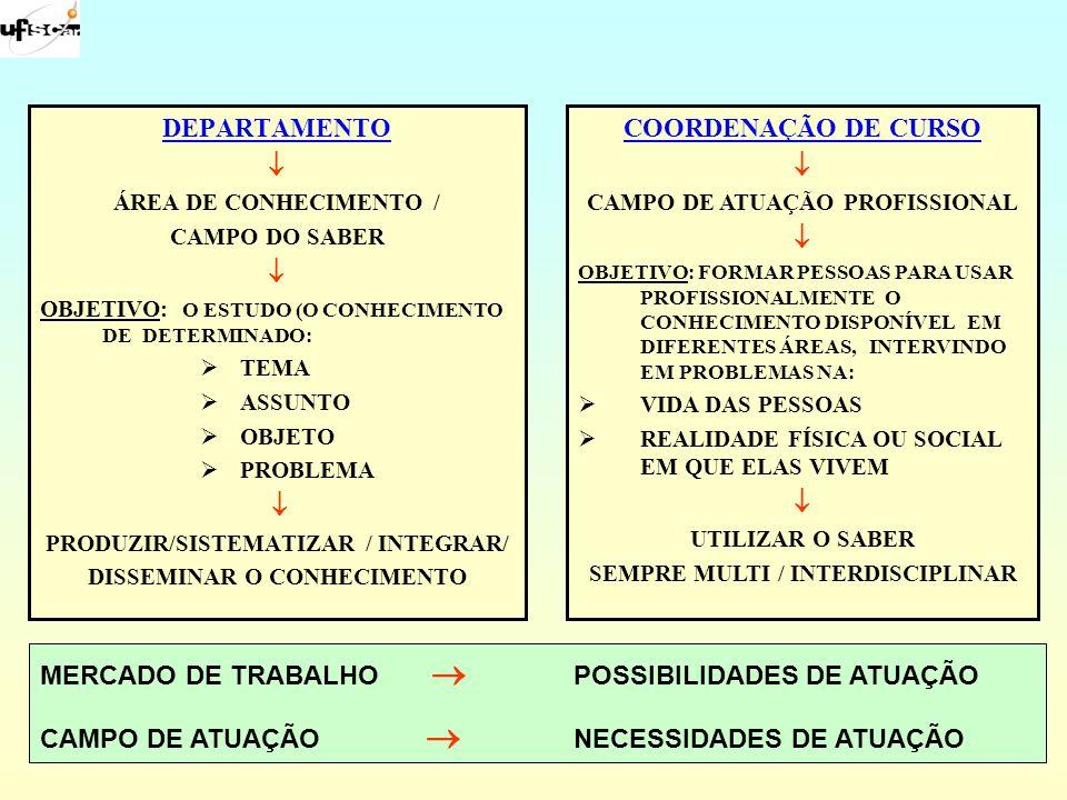 DEPARTAMENTO ÁREA DE CONHECIMENTO / CAMPO DO SABER OBJETIVO: O ESTUDO (O CONHECIMENTO DE DETERMINADO: TEMA ASSUNTO OBJETO PROBLEMA PRODUZIR/SISTEMATIZ