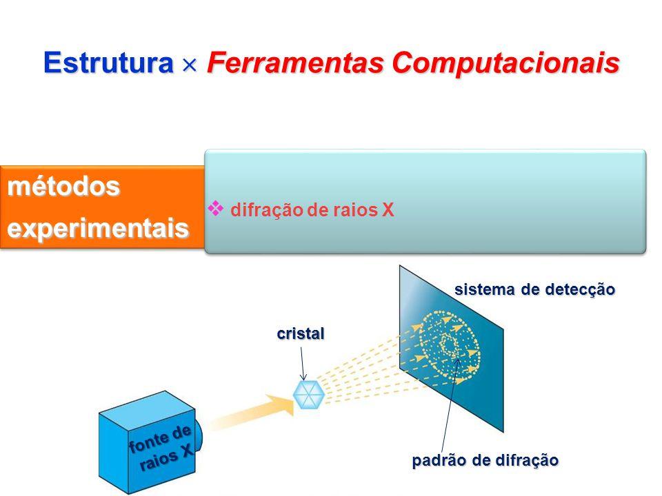 Estrutura Ferramentas Computacionais métodos experimentais difração de raios X cristal fonte de raios X sistema de detecção padrão de difração