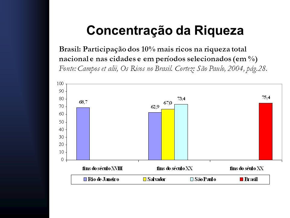 Brasil - evolução da participação do rendimento do trabalho na renda nacional em anos selecionados (em %) Fonte: IBGE - Contas Nacionais (elaboração própria)