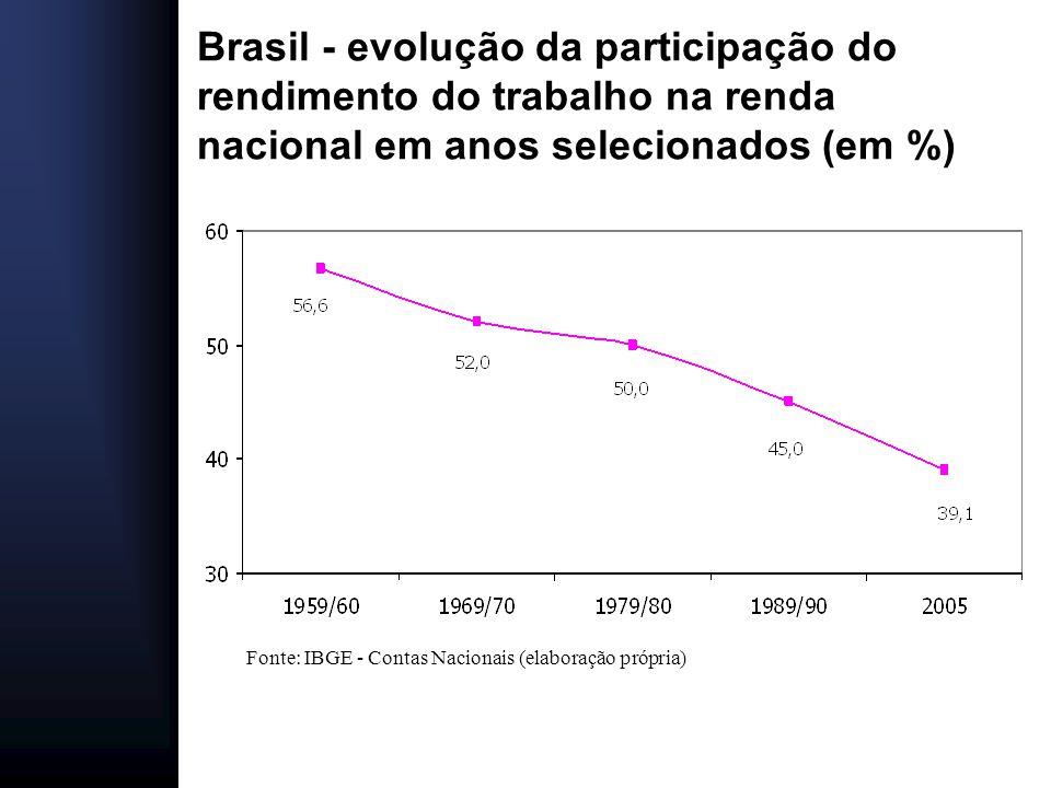 Brasil: evolução do índice da desigualdade pessoal da renda em anos selecionados (Gini) Fonte: IBGE – Censo demográfico e PNADs