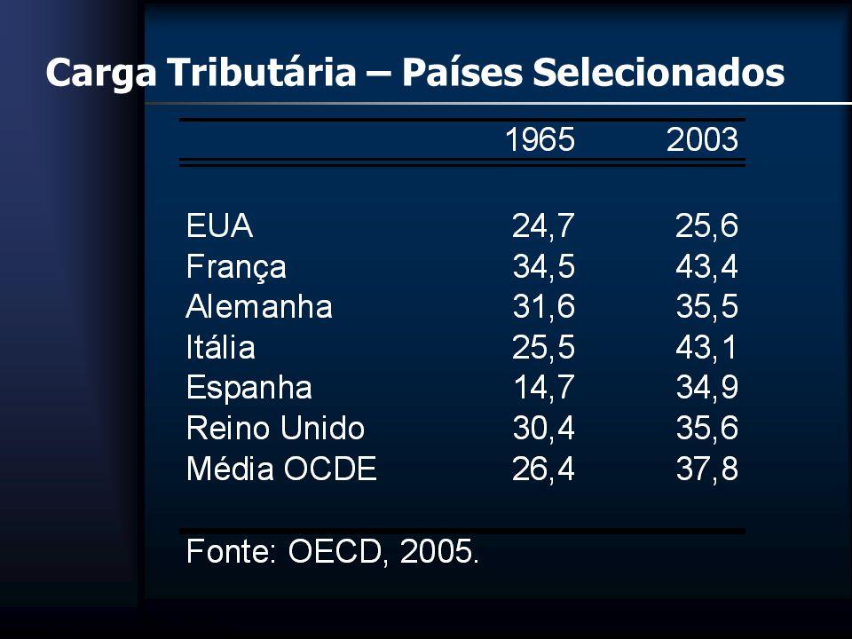 Brasil - evolução da carga tributária na renda familiar segundo faixas de renda e variação entre 1995/06 e 2003/03 (em %) Fonte: IBGE – POF, 1995/96 e 2002/03 (elaboração própria)