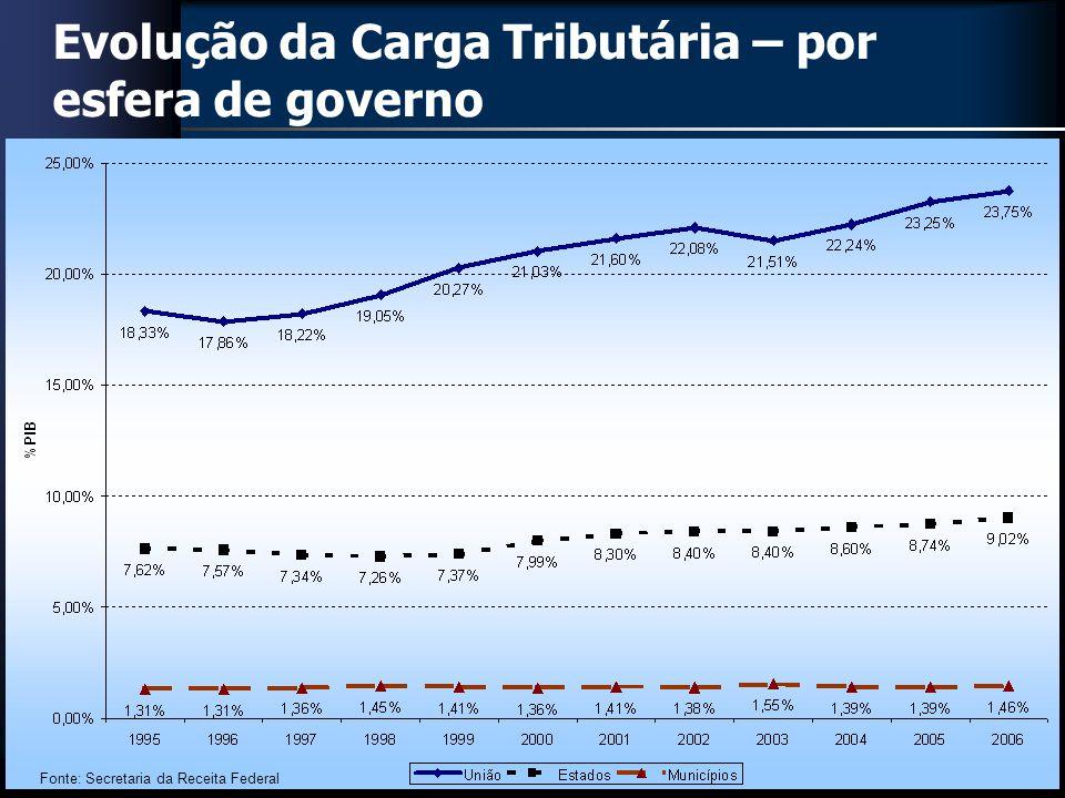 Distribuição dos Tributos entre Regiões Brasil 2005 Fontes: STN e SRF