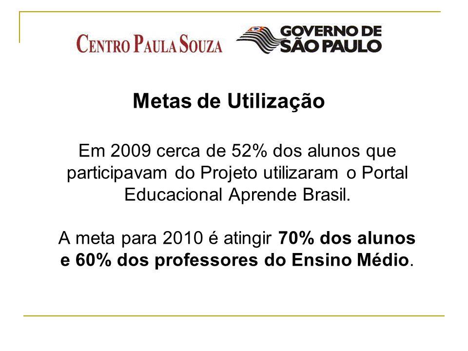 Metas de Utilização Em 2009 cerca de 52% dos alunos que participavam do Projeto utilizaram o Portal Educacional Aprende Brasil. A meta para 2010 é ati
