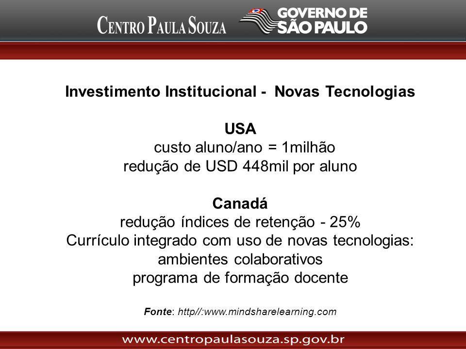 Investimento Institucional - Novas Tecnologias USA custo aluno/ano = 1milhão redução de USD 448mil por aluno Canadá redução índices de retenção - 25%