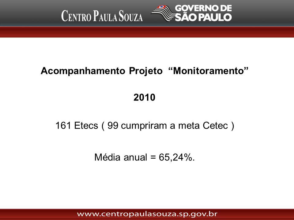 Acompanhamento Projeto Monitoramento 2010 161 Etecs ( 99 cumpriram a meta Cetec ) Média anual = 65,24%.