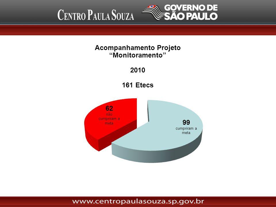 Acompanhamento Projeto Monitoramento 2011 ( 1º Semestre ) 182 Etecs ( 147 cumpriram a meta Cetec ) = 81% 34 Etecs abaixo da meta ( 12 novas ) = 19%
