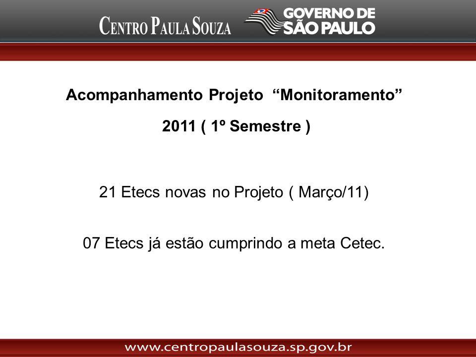 Acompanhamento Projeto Monitoramento 2011 ( 1º Semestre ) 21 Etecs novas no Projeto ( Março/11) 07 Etecs já estão cumprindo a meta Cetec.