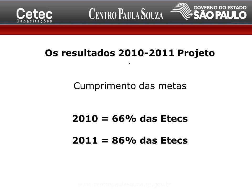 Os resultados 2010-2011 Projeto Cumprimento das metas 2010 = 66% das Etecs 2011 = 86% das Etecs.