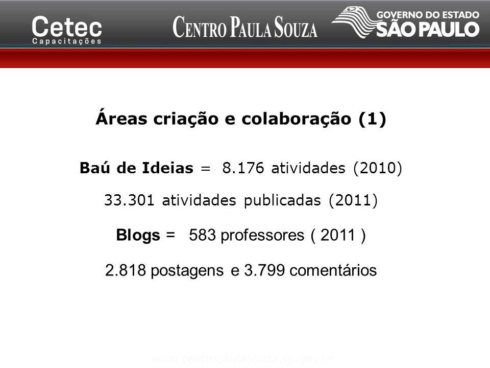 Áreas criação e colaboração (1) Baú de Ideias = 8.176 atividades (2010) 33.301 atividades publicadas (2011) Blogs = 583 professores ( 2011 ) 2.818 pos