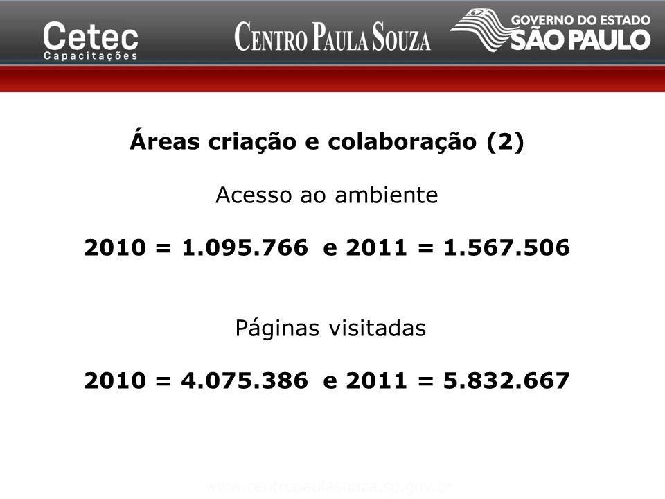Áreas criação e colaboração (2) Acesso ao ambiente 2010 = 1.095.766 e 2011 = 1.567.506 Páginas visitadas 2010 = 4.075.386 e 2011 = 5.832.667