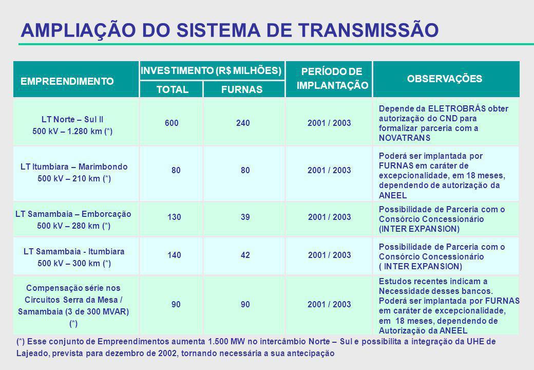 LT Samambaia - Itumbiara 500 kV – 300 km (*) 140 42 2001 / 2003 Possibilidade de Parceria com o Consórcio Concessionário ( INTER EXPANSION) EMPREENDIM