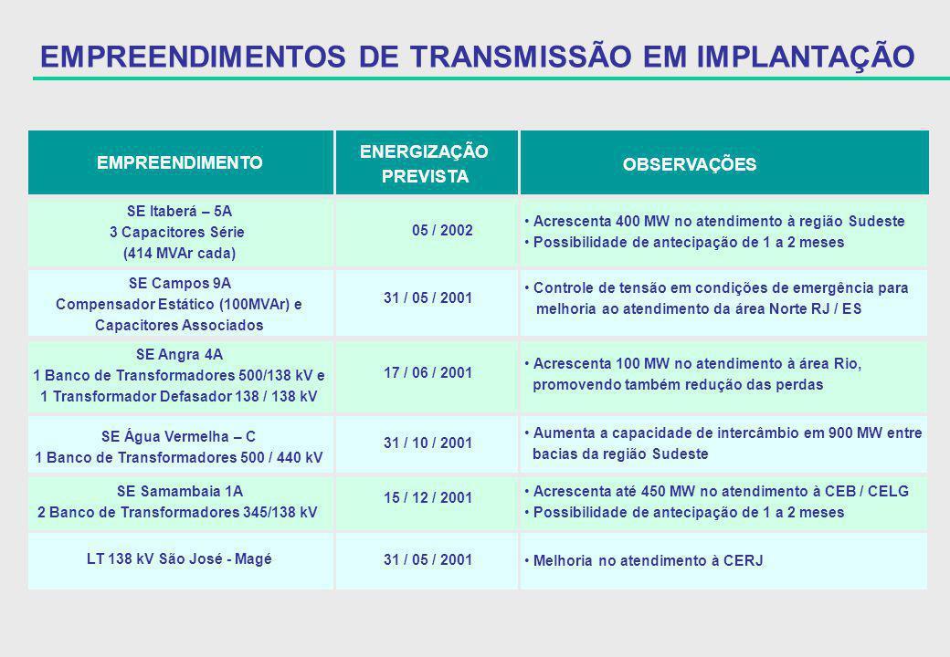 EMPREENDIMENTO OBSERVAÇÕES SE Itaberá – 5A 3 Capacitores Série (414 MVAr cada) Acrescenta 400 MW no atendimento à região Sudeste Possibilidade de ante