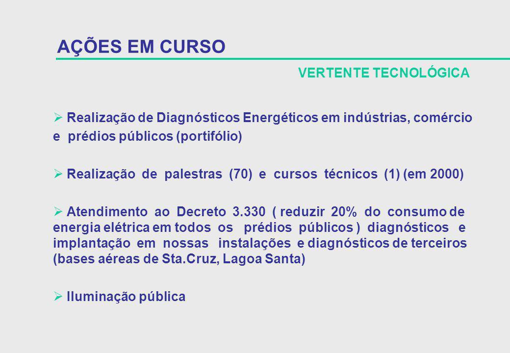 Realização de Diagnósticos Energéticos em indústrias, comércio e prédios públicos (portifólio) Realização de palestras (70) e cursos técnicos (1) (em