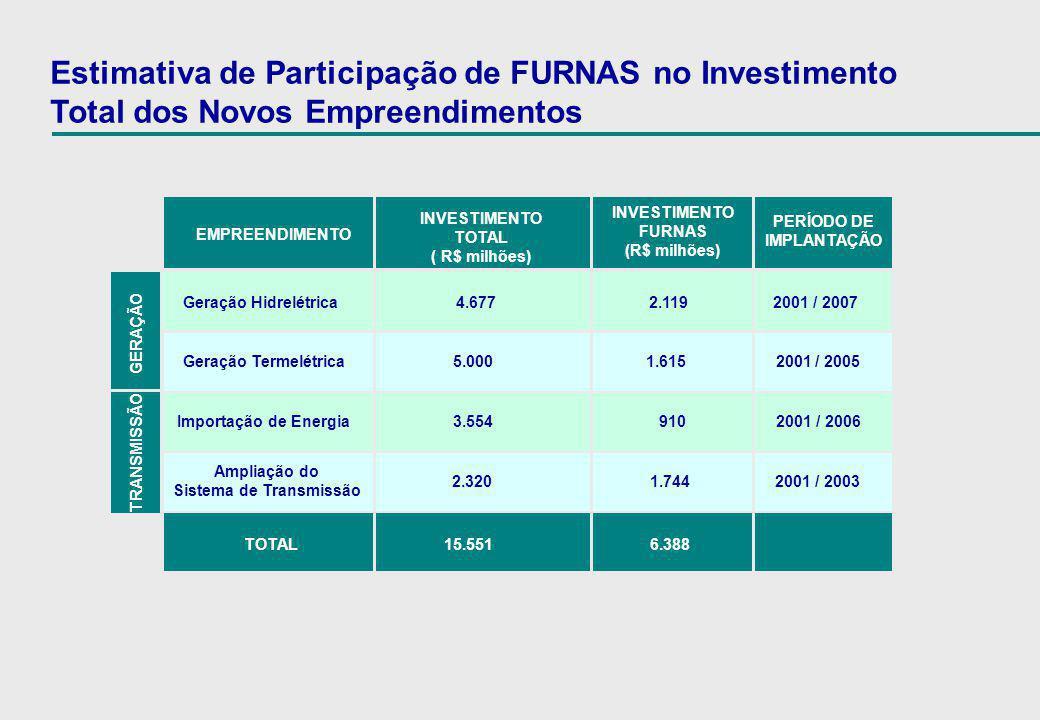 Estimativa de Participação de FURNAS no Investimento Total dos Novos Empreendimentos EMPREENDIMENTO TOTAL 15.551 6.388 Geração Hidrelétrica 4.677 2.11